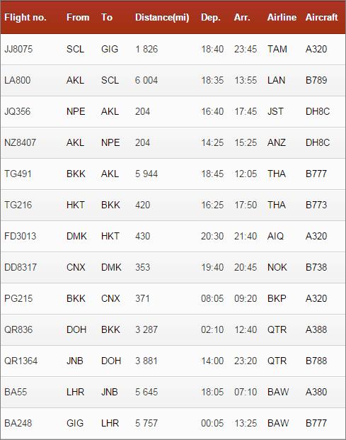 Lista de voos_flight